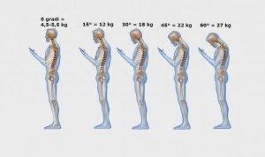 postura scorretta e corretta